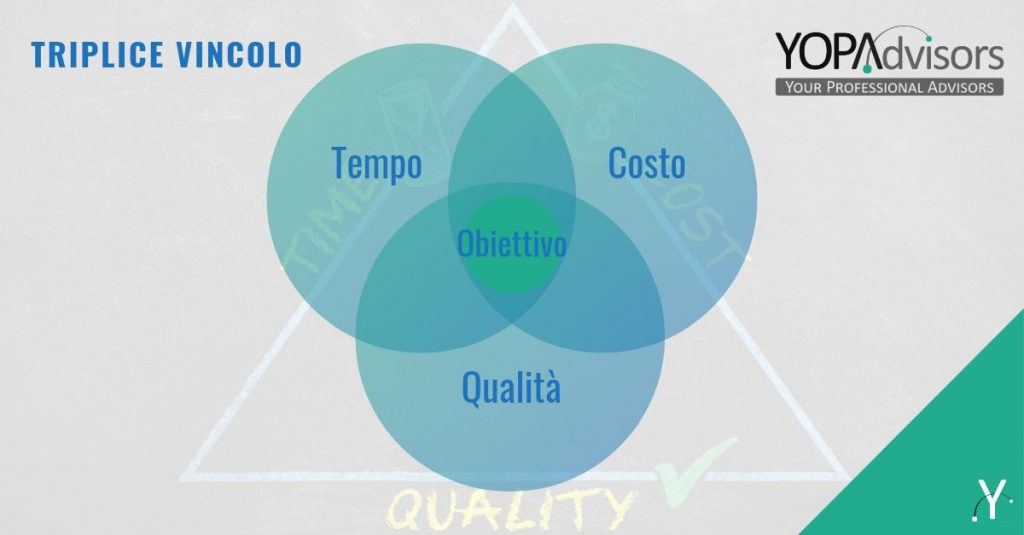 Triangolo di ferro del project management